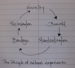 The life cycle of cultural experience: novelty > benefit > standardization > bondage > reinvention >